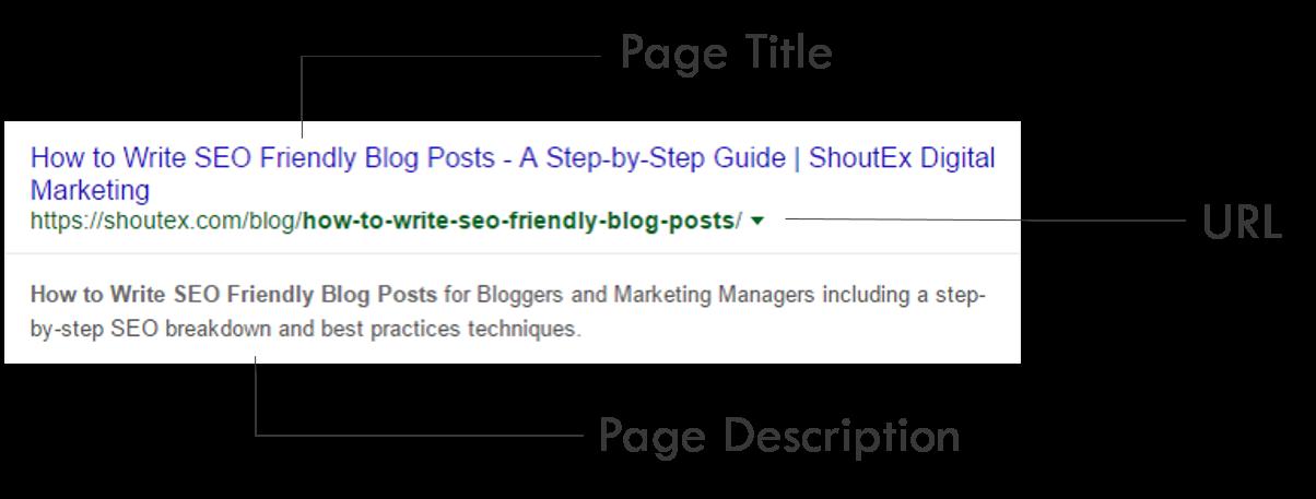 How to Write SEO Friendly Blog Posts Meta Tags SEO