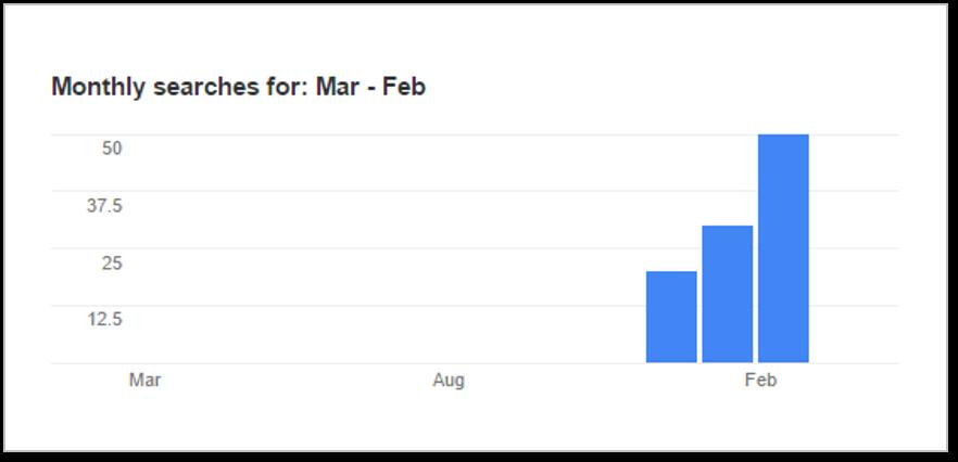How to Increase SEO Ranking in Google - Keyword Targeting Strategy