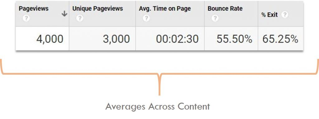 How to find engaging content using google analytics step two